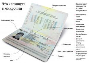 Інформація в чіпові. Біометричний закордонний паспорт